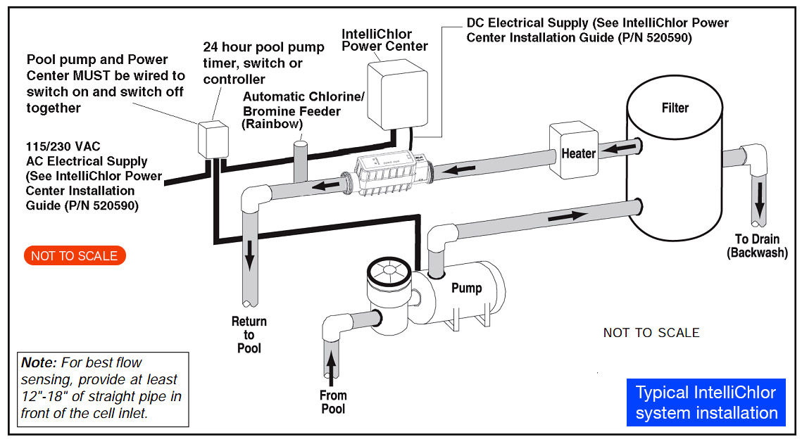 schematic diagram typical Pentair IntelliChlor system installation Large best salt water generator automatic chlorinator speck pool pump wiring diagram at nearapp.co