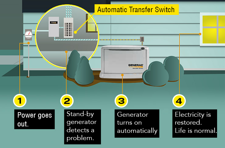 Generac 6438 review 11kw standby generator whole house generator diagram swarovskicordoba Choice Image